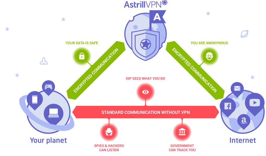 Astrill Coupon Code & Discount, Promo Code 2019 - VilmaTech Expert