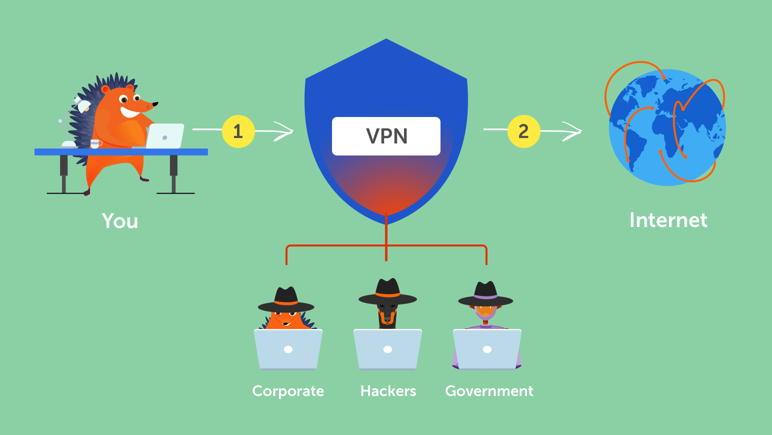 how-vpn-works Network Connection Diagram on sn74ls27, tong sheng vlcd6, 59sc5a, generator load bank, tankless ro system, hk42fz013, mini apprentice, isolation transformer,