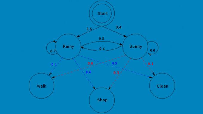 Hidden-Markov-model