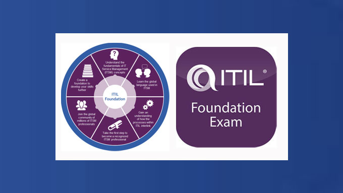 ITIL 4 Foundation Exams