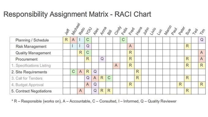 RACI Matrices