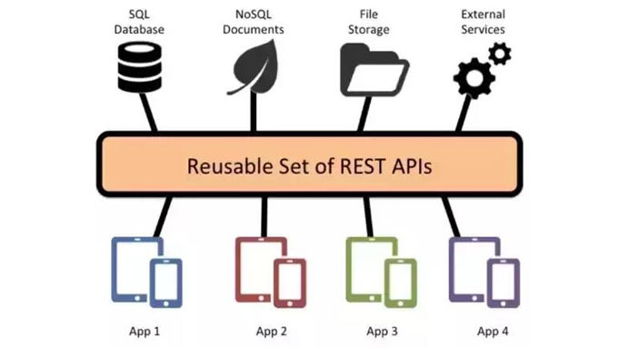 rest-apis-benefits